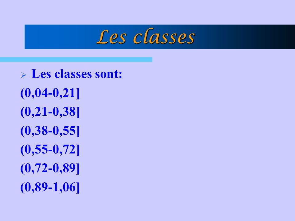 Les classes Les classes sont: (0,04-0,21] (0,21-0,38] (0,38-0,55]